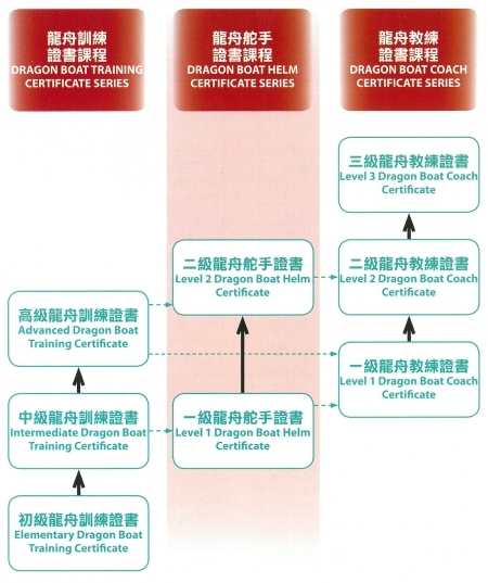 總會訓練課程 Training Curriculum of HKCDBA